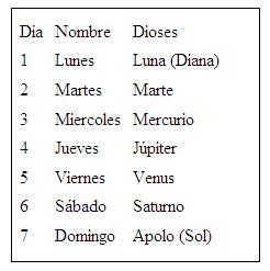 Diferencias de calendario maya y gregoriano